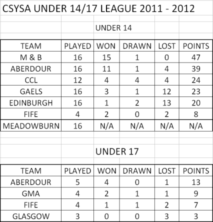 Final league table - u14 & u17 CSYSA winter league